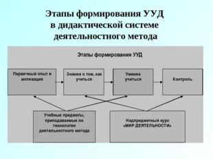 Этапы формирования УУД в дидактической системе деятельностного метода