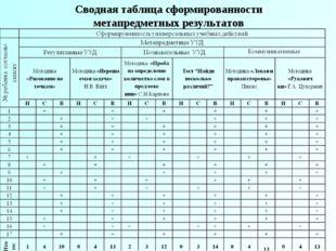 Сводная таблица сформированности метапредметных результатов
