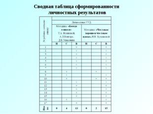 Сводная таблица сформированности личностных результатов