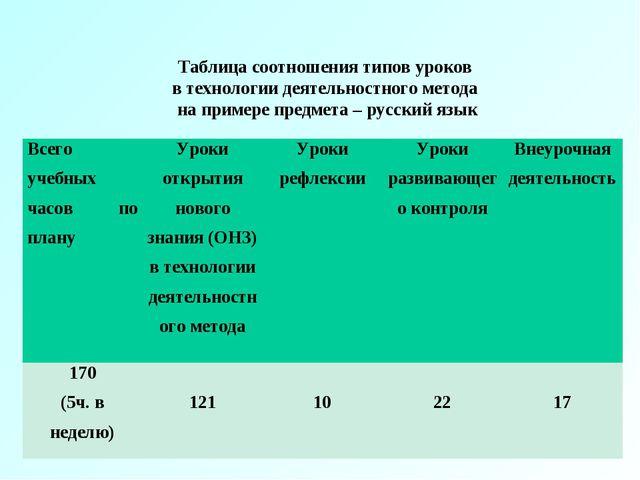 Таблица соотношения типов уроков в технологии деятельностного метода на прим...