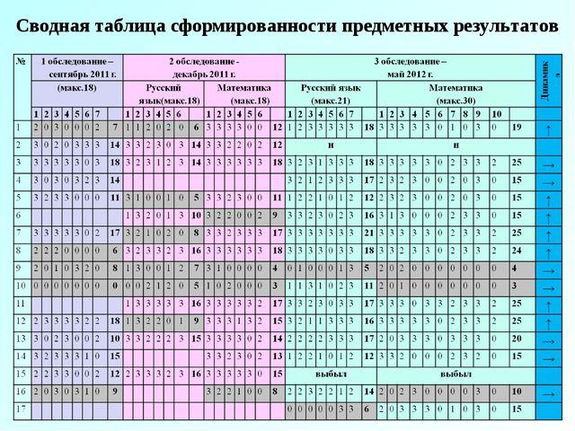 Сводная таблица сформированности предметных результатов