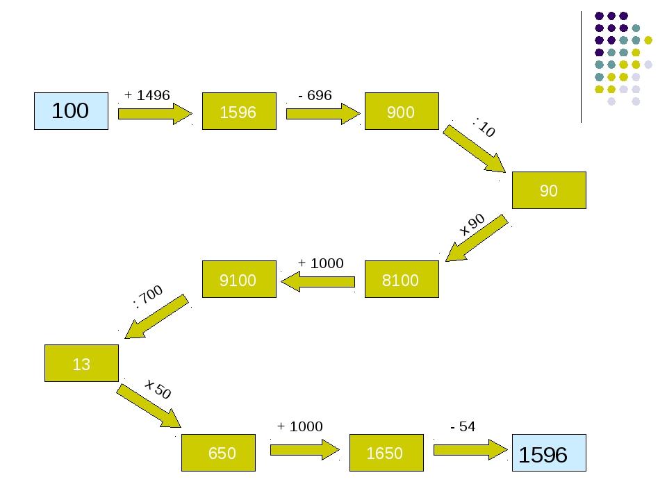 100 + 1496 - 696 : 10 + 1000 : 700 x 50 + 1000 - 54 x 90 1596 900 90 8100 910...