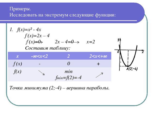 Примеры. Исследовать на экстремум следующие функции: f(x)=x² - 4x f′(x)=2x –...
