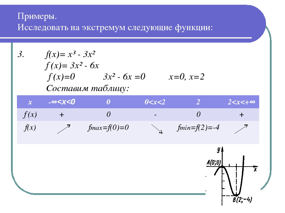 3. f(x)= x³ - 3x² f′(x)= 3x² - 6x  f′(x)=0 3x² - 6x =0 x=0, x=2 Состави...