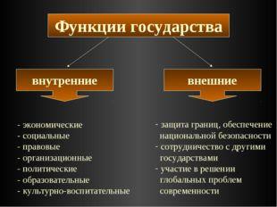 Функции государства внутренние внешние - экономические - социальные - правовы