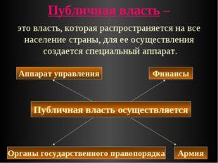 Публичная власть – Публичная власть осуществляется Армия Финансы Органы госуд