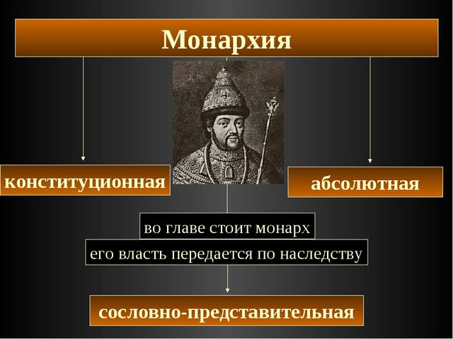 Монархия сословно-представительная его власть передается по наследству абсолю...