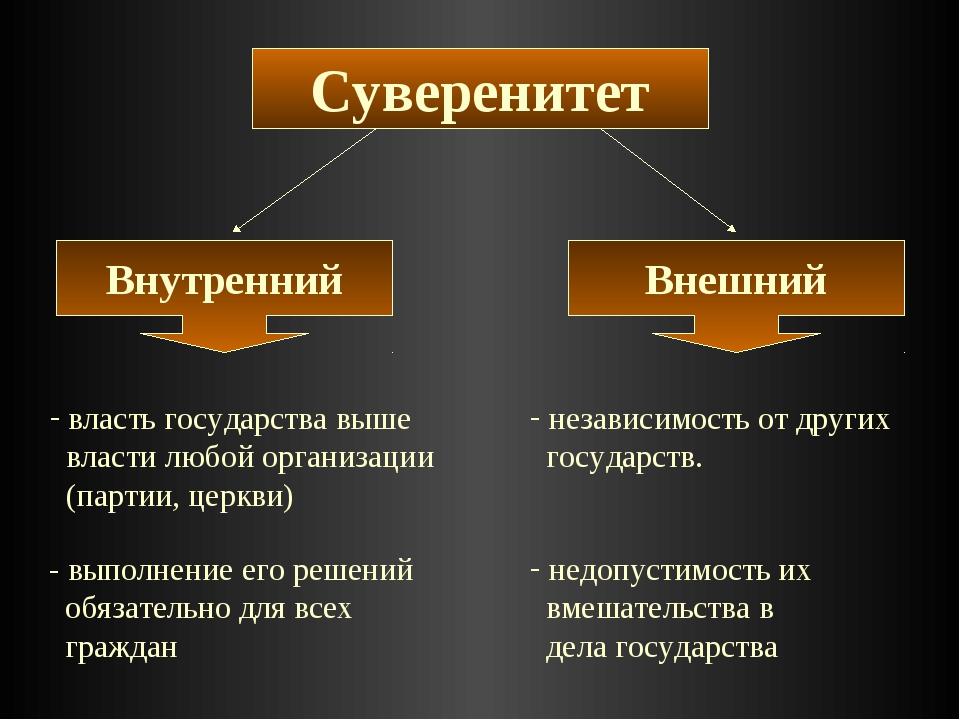власть государства выше власти любой организации (партии, церкви) - выполнен...