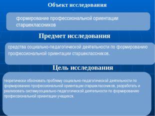 . Объект исследования Предмет исследования Цель исследования формирование