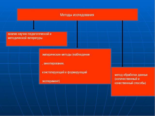 Методы исследования анализ научно-педагогической и методической литературы эм...