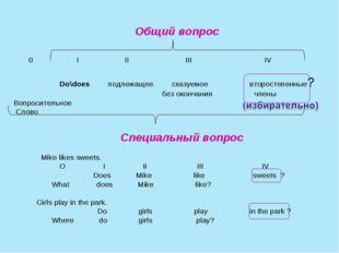 Общий вопрос 0 I II III IV Do\does подлежащее сказуемое второстепенные? без