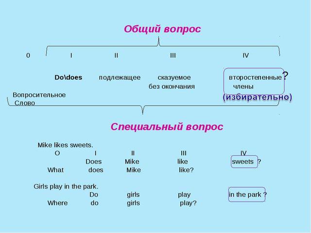 Общий вопрос 0 I II III IV Do\does подлежащее сказуемое второстепенные? без...