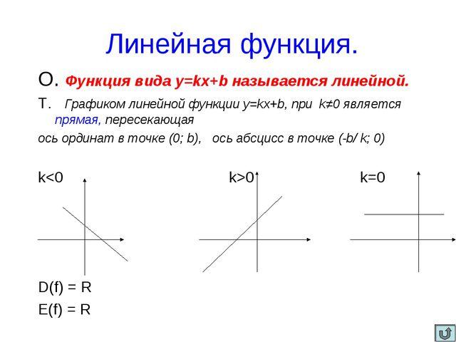 Линейная функция. О. Функция вида y=kx+b называется линейной. Т. Графиком ли...