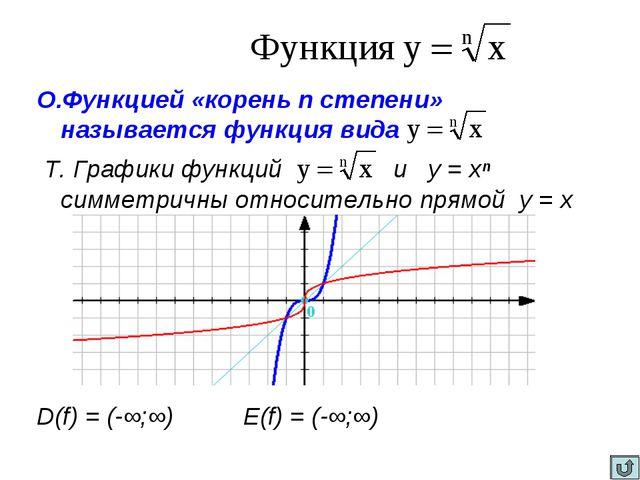 О.Функцией «корень n степени» называется функция вида Т. Графики функций и у...