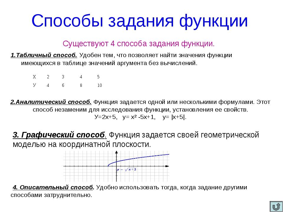 Способы задания функции Существуют 4 способа задания функции. 1.Табличный сп...