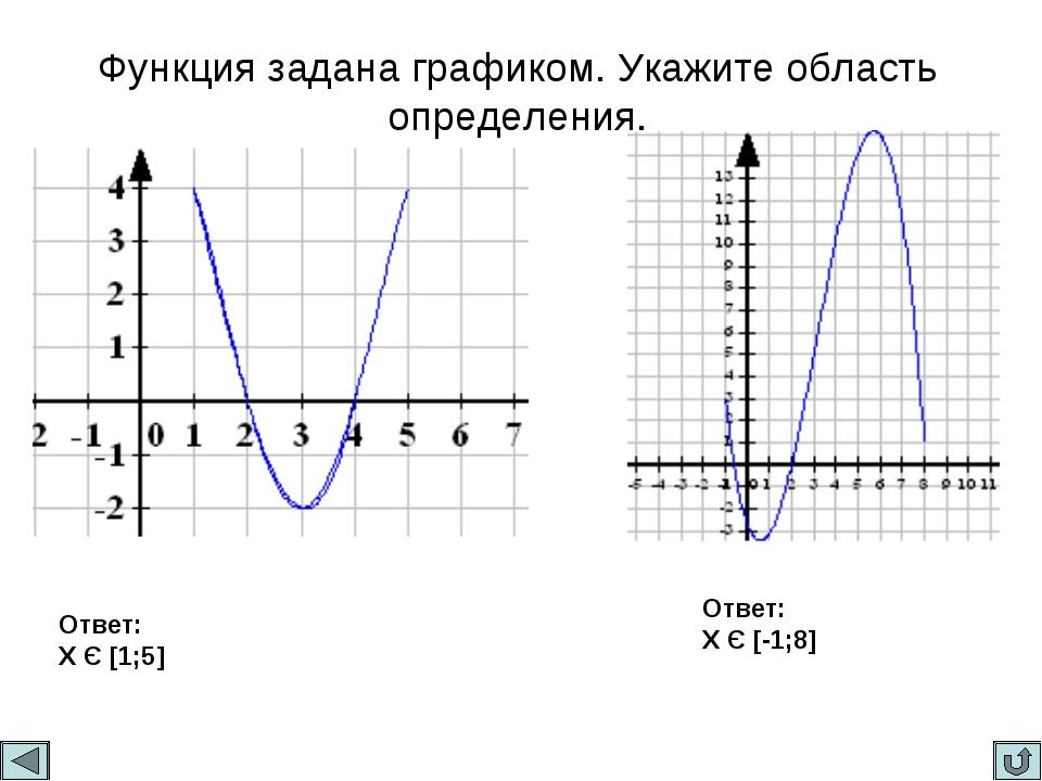 Функция задана графиком. Укажите область определения. Ответ: X Є [1;5] Ответ:...