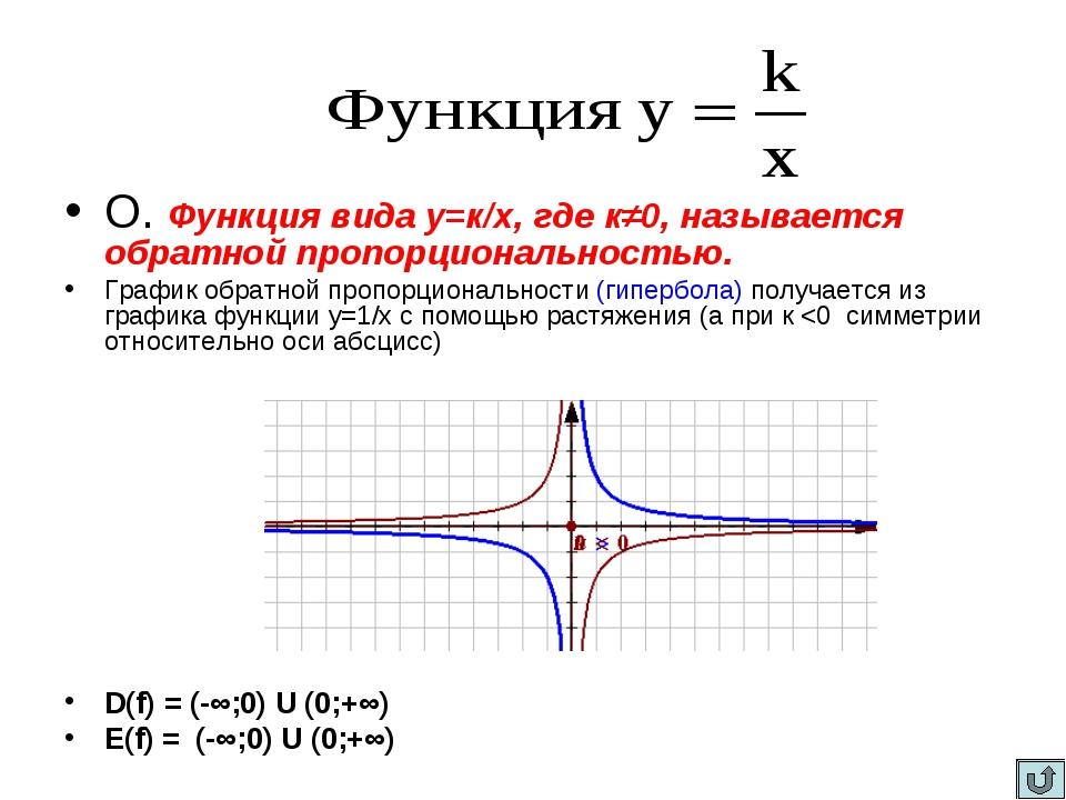 О. Функция вида у=к/х, где к≠0, называется обратной пропорциональностью. Гра...