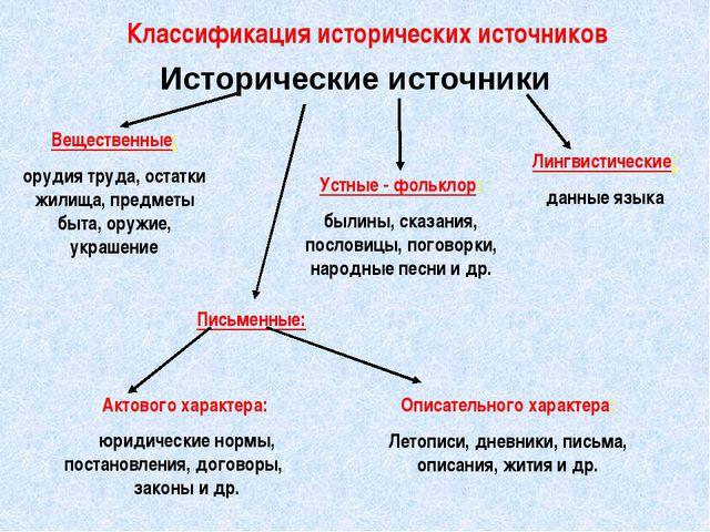 Учебник 6 класса по истории казахстана.