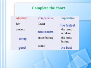 Complete the chart the fastest more modern boring good the best adjective com