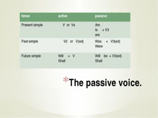 The passive voice. tense active passive Present simple V orVs Am Is +V3 are P