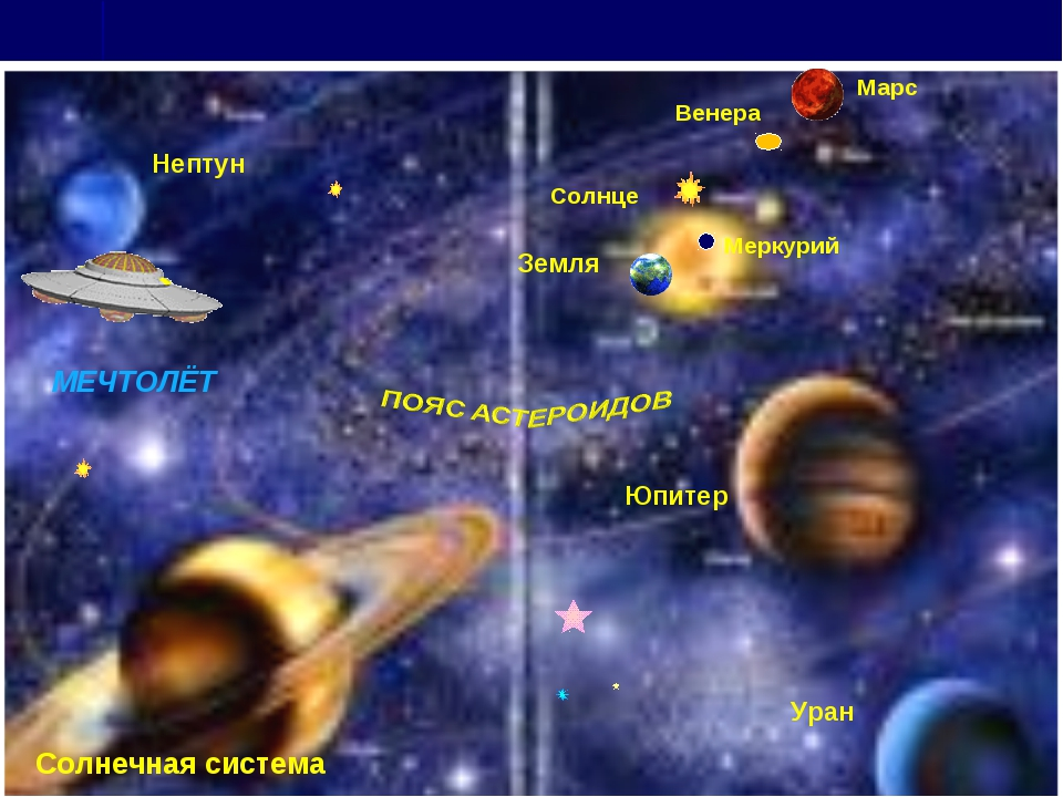 Солнце Земля Меркурий Венера Марс Юпитер Уран Нептун Солнечная система МЕЧТОЛЁТ