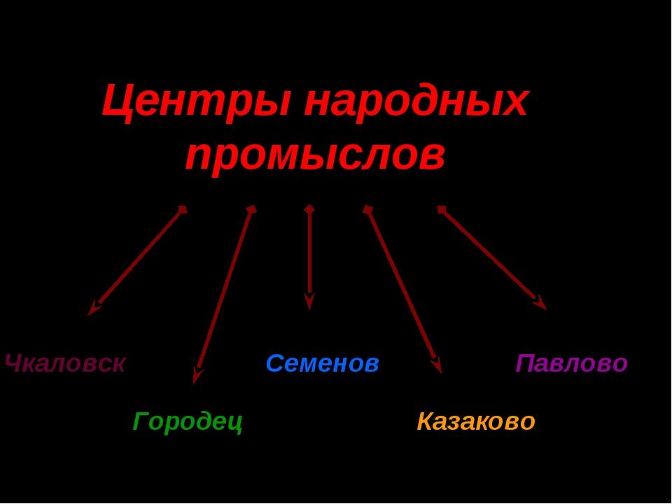 Центры народных промыслов Чкаловск Городец Семенов Казаково Павлово