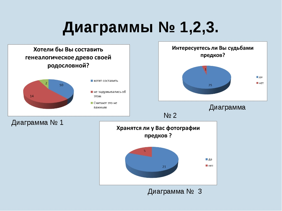 Диаграммы № 1,2,3. Диаграмма № 1 Диаграмма № 2 Диаграмма № 3