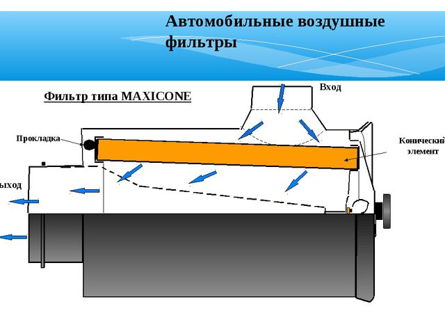 Фильтр типа MAXICONE Вход Конический элемент Выход Прокладка Автомобильные во...