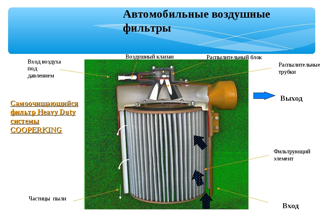 Автомобильные воздушные фильтры Самоочищающийся фильтр Heavy Duty системы COO...