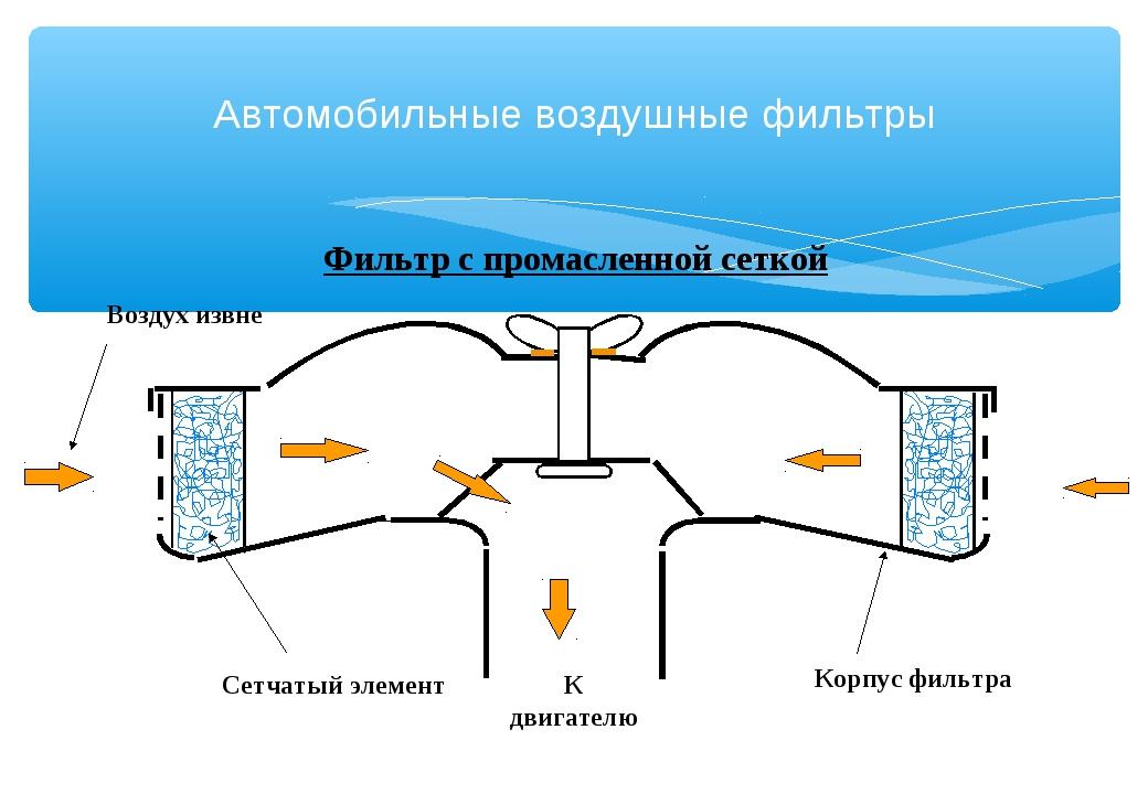 Фильтр с промасленной сеткой Сетчатый элемент Корпус фильтра Автомобильные во...