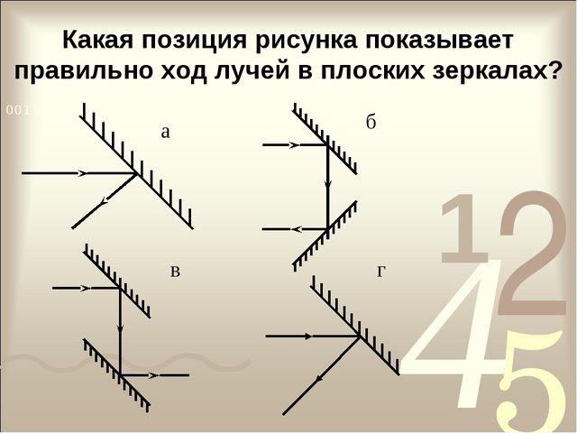 Какая позиция рисунка показывает правильно ход лучей в плоских зеркалах? а б...