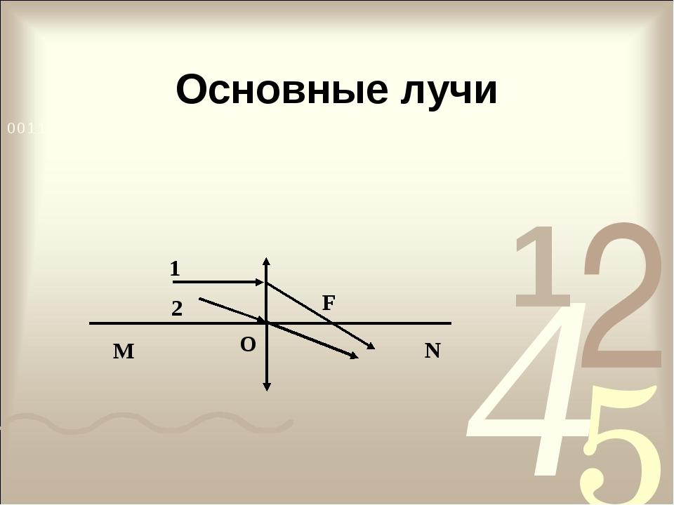 Основные лучи N M O 1 2 F