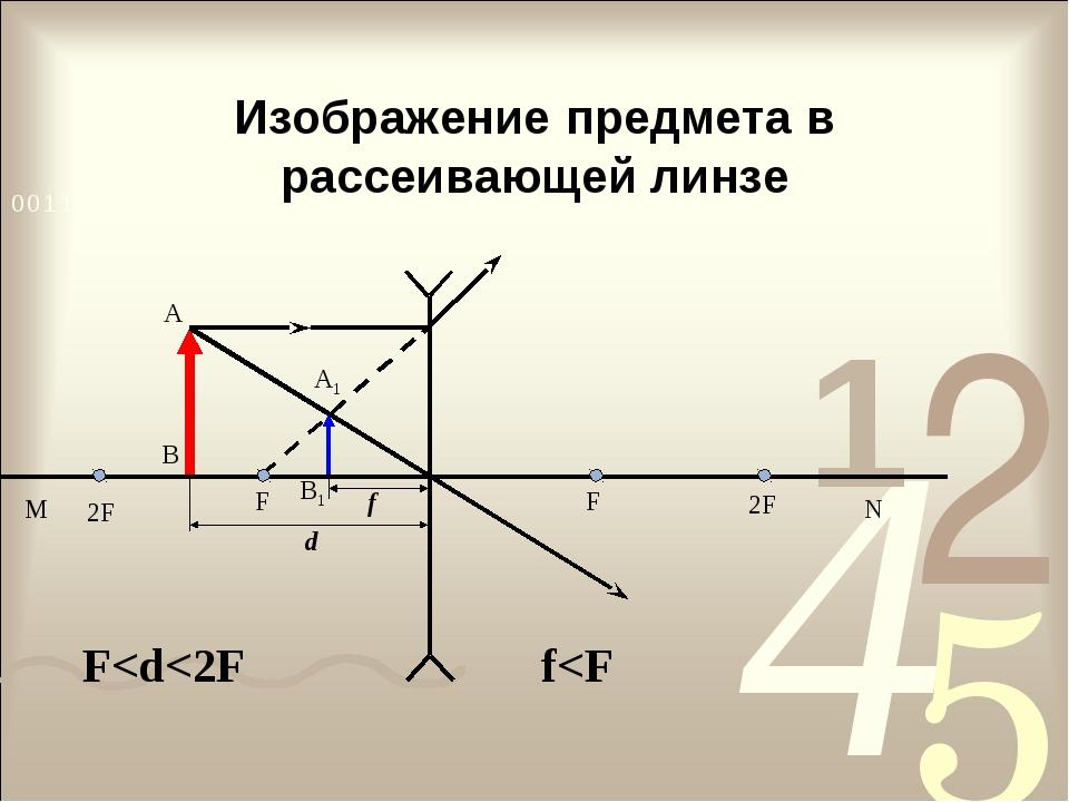 Изображение предмета в рассеивающей линзе В1 А В А1 f d F F M N 2F 2F F