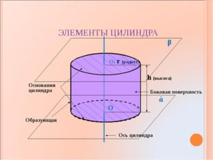 Основания цилиндра Боковая поверхность Ось цилиндра Образующая ЭЛЕМЕНТЫ ЦИЛИН
