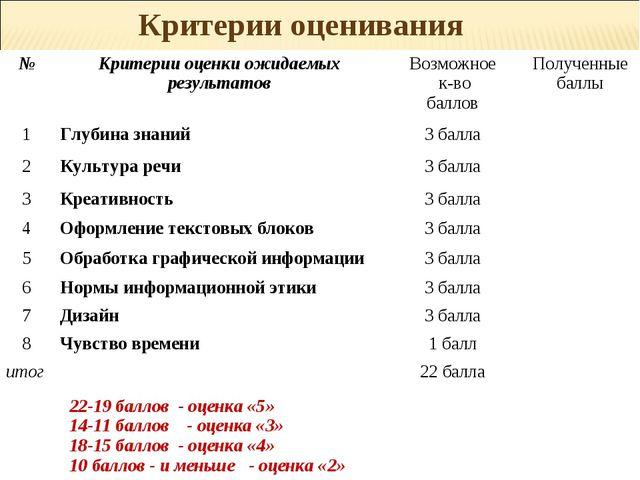 Критерии оценивания №Критерии оценки ожидаемых результатовВозможное к-во ба...
