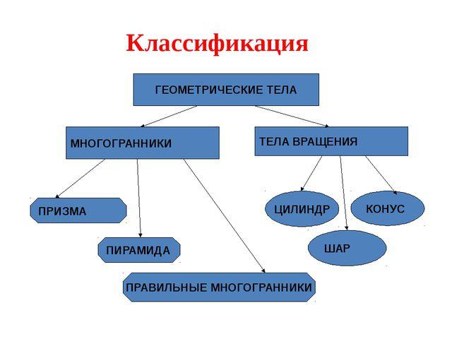 Классификация ГЕОМЕТРИЧЕСКИЕ ТЕЛА МНОГОГРАННИКИ ТЕЛА ВРАЩЕНИЯ ПРИЗМА ПИРАМИДА...