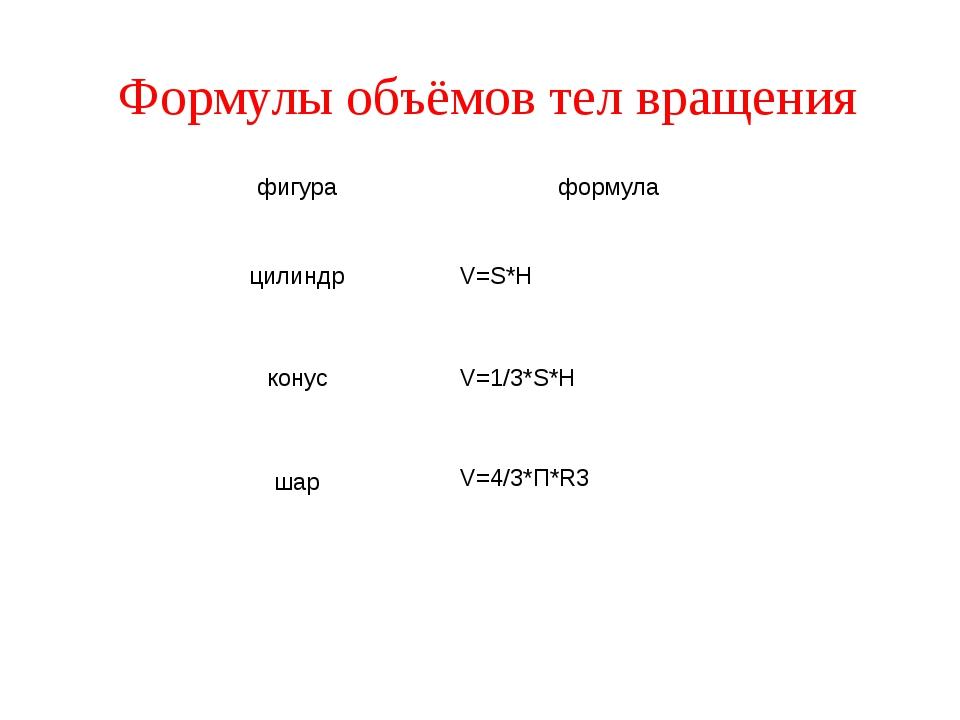 Формулы объёмов тел вращения фигура формула цилиндр V=S*H конус V=1/3*S*H шар...