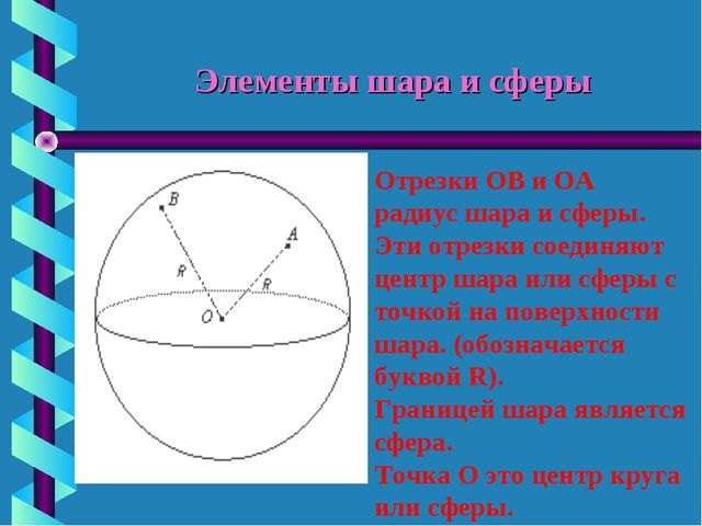 Элементы шара и сферы Отрезки ОВ и ОА радиус шара и сферы. Эти отрезки соедин...