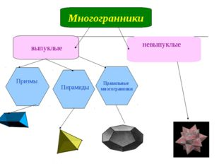 Многогранники выпуклые невыпуклые Пирамиды Призмы Правильные многогранники