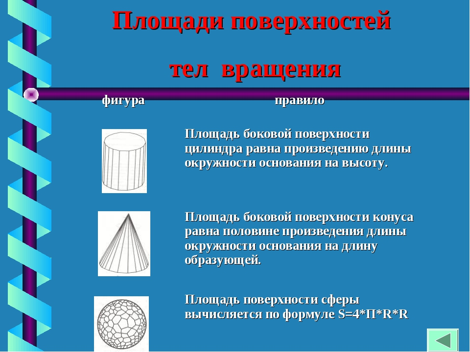 Площади поверхностей тел вращения фигураправило Площадь боковой поверхности...