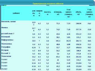 Параметрические показатели кабинетов кабинет длина, м ширина, м высота, м пл