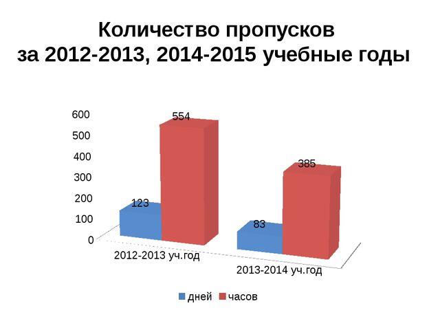 Количество пропусков за 2012-2013, 2014-2015 учебные годы