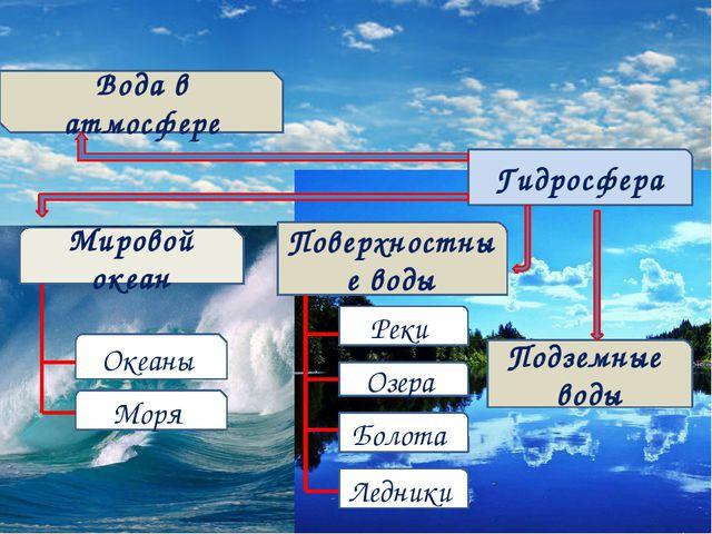 Мировой океан Океаны Моря Гидросфера Реки Озера Поверхностные воды Подземные...