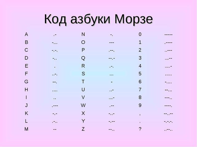 Код азбуки Морзе A.-N-.0----- B-...O---1.---- C-.-.P.--.2..---...