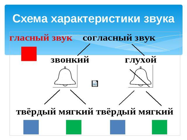 Схема характеристики звука