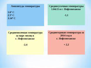 Амплитуда температуры 6° С 5° С 14° С Среднесуточная температуры 1.04.15 в г.