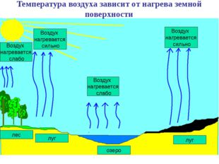 лес луг Воздух нагревается слабо Воздух нагревается сильно озеро луг Воздух н