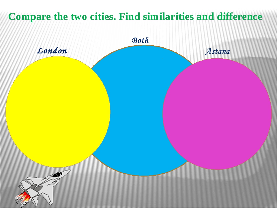 Compare the two cities. Find similarities and difference London