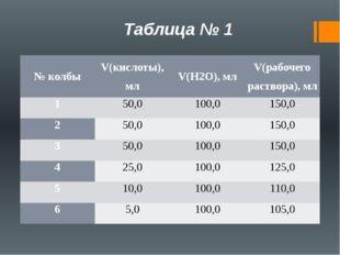 Таблица № 1 № колбы V(кислоты),мл V(H2O),мл V(рабочего раствора), мл 1 50,0 1