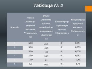 Таблица № 2 № колбы Объём раствора уксусной кислоты, V(кислоты),мл Объём раст